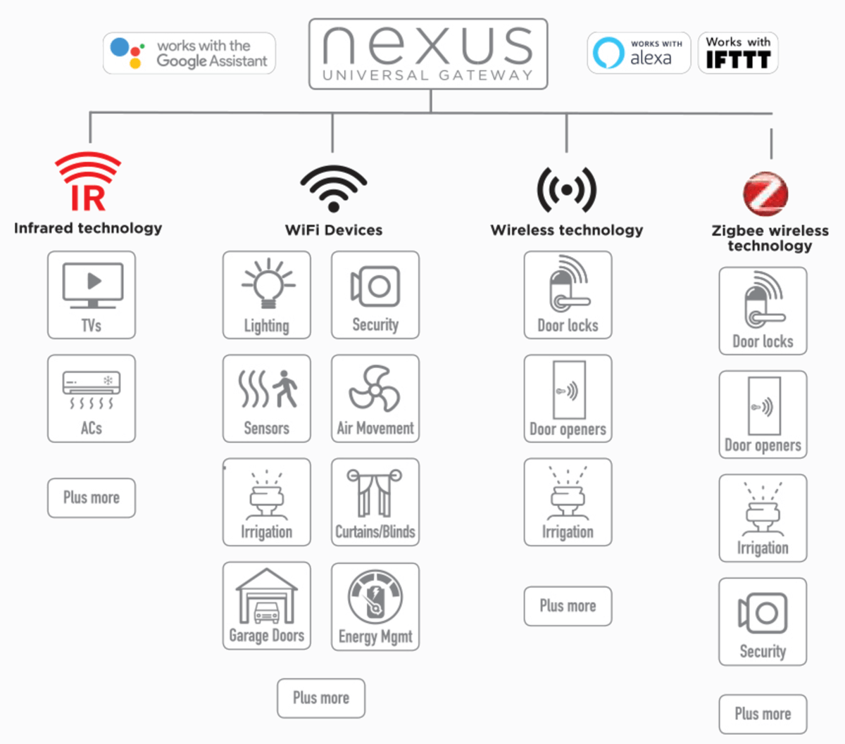 Connect Your Nexus Gateway and Control Your Devices